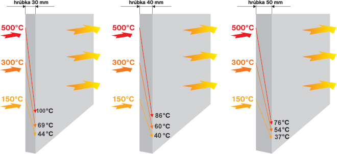 Diagram priepustnosti platní SKAMOTEC 225